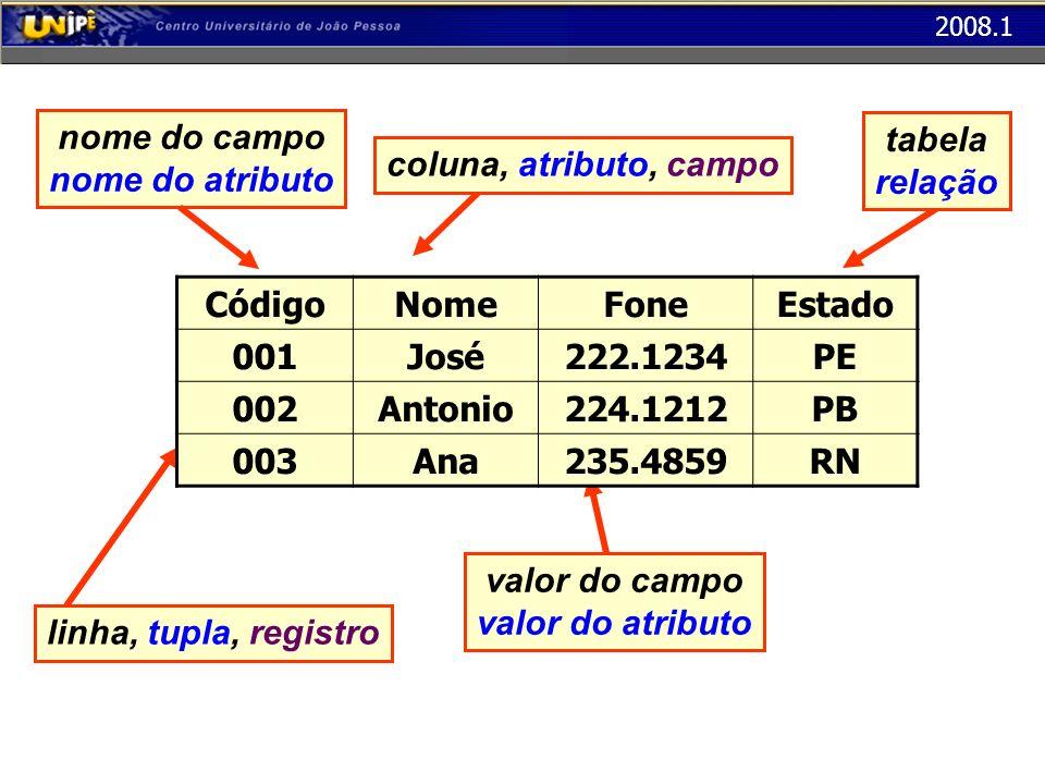 2008.1 linha, tupla, registro coluna, atributo, campotabela relação nome do campo nome do atributo valor do campo valor do atributo CódigoNomeFoneEsta