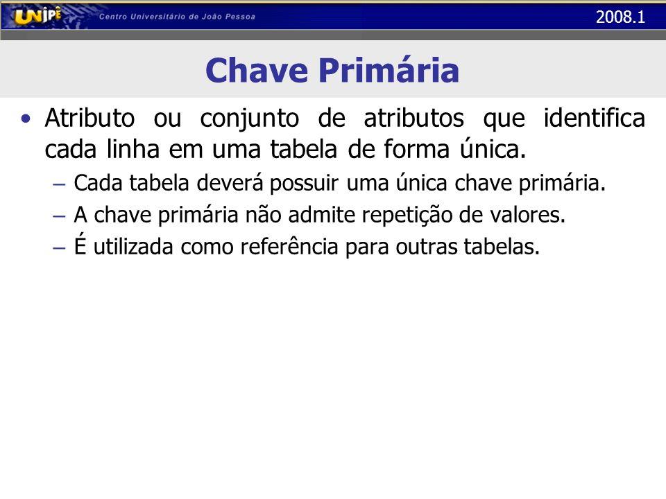 2008.1 Chave Primária Atributo ou conjunto de atributos que identifica cada linha em uma tabela de forma única. – Cada tabela deverá possuir uma única