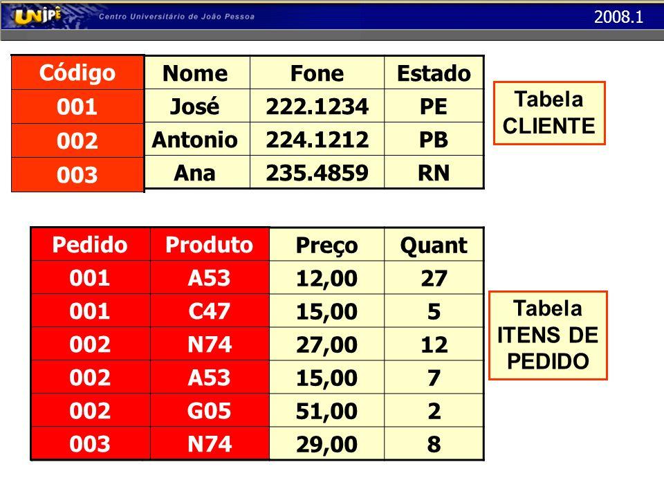 2008.1 Modelo Relacional Relacionamento N : N Tabela + Chaves das entidades – Todo relacionamento N:N se transforma numa tabela, onde seus atributos (se houver) serão as colunas – As chaves das entidades ligadas ao relacionamento também devem ser acrescentadas como colunas (Chaves Estrangeiras)