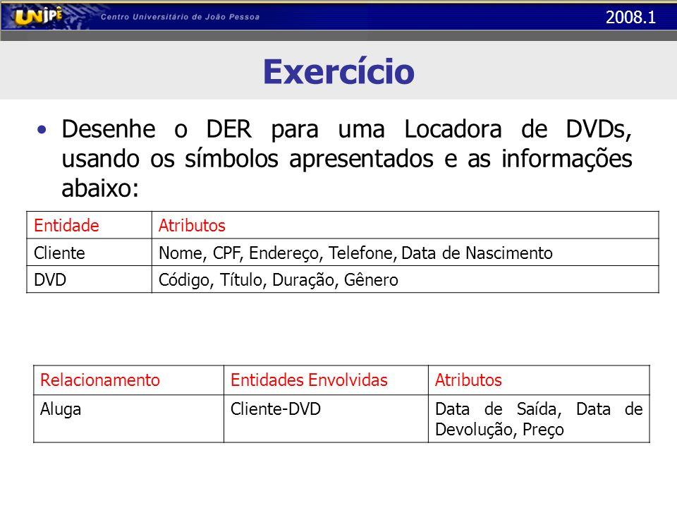 2008.1 Exercício Desenhe o DER para uma Locadora de DVDs, usando os símbolos apresentados e as informações abaixo: EntidadeAtributos ClienteNome, CPF, Endereço, Telefone, Data de Nascimento DVDCódigo, Título, Duração, Gênero RelacionamentoEntidades EnvolvidasAtributos AlugaCliente-DVDData de Saída, Data de Devolução, Preço