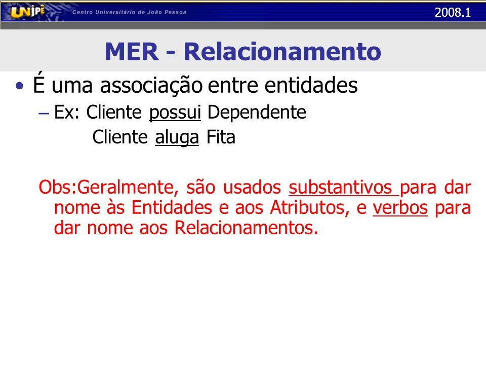 2008.1 MER - Relacionamento É uma associação entre entidades – Ex: Cliente possui Dependente Cliente aluga Fita Obs:Geralmente, são usados substantivos para dar nome às Entidades e aos Atributos, e verbos para dar nome aos Relacionamentos.