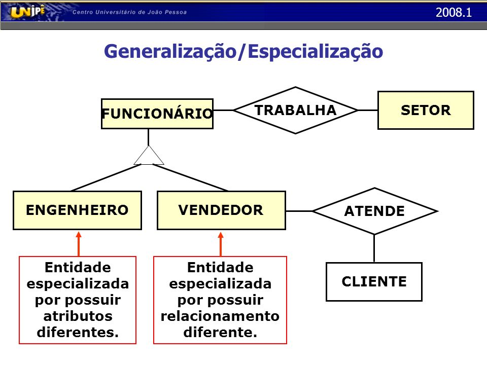 2008.1 Generalização/Especialização TRABALHA FUNCIONÁRIO SETOR ATENDE CLIENTE Entidade especializada por possuir atributos diferentes. Entidade especi