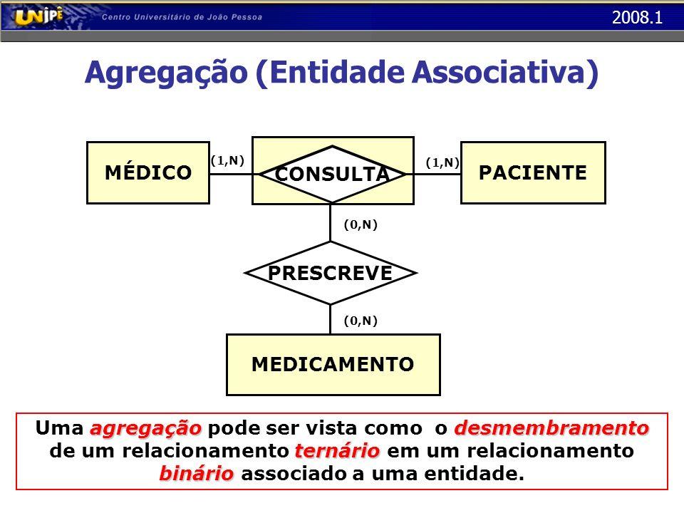 2008.1 Agregação (Entidade Associativa) PRESCREVE (1,N) MEDICAMENTO CONSULTA agregaçãodesmembramento ternário binário Uma agregação pode ser vista com