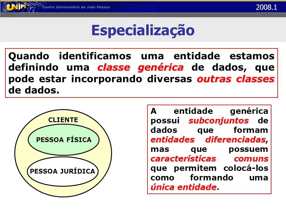 2008.1 Especialização classe genérica outras classes Quando identificamos uma entidade estamos definindo uma classe genérica de dados, que pode estar