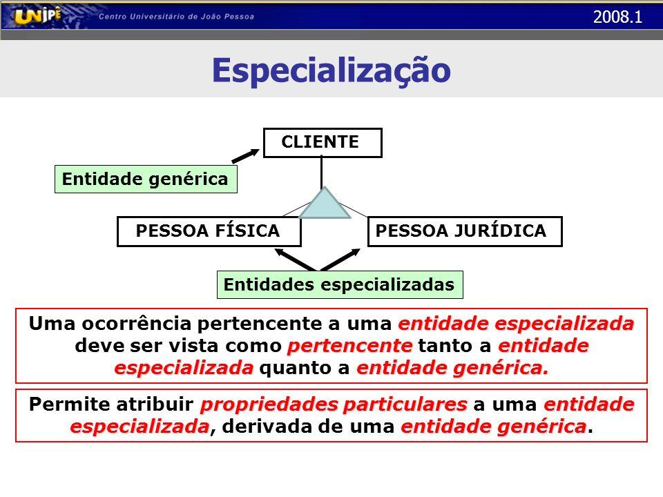 2008.1 Especialização Entidade genérica Entidades especializadas PESSOA JURÍDICA PESSOA FÍSICA CLIENTE entidade especializada pertencenteentidade espe