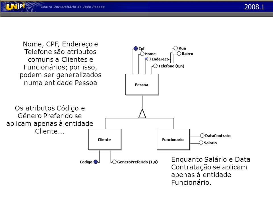 2008.1 Nome, CPF, Endereço e Telefone são atributos comuns a Clientes e Funcionários; por isso, podem ser generalizados numa entidade Pessoa Os atribu