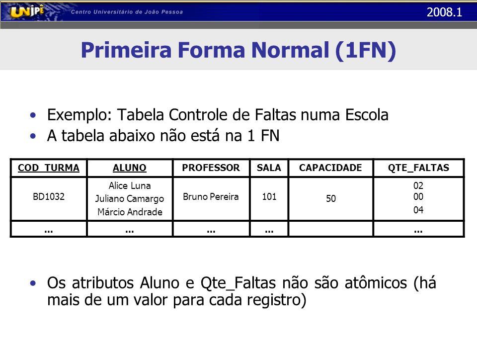 2008.1 Primeira Forma Normal (1FN) Exemplo: Tabela Controle de Faltas numa Escola A tabela abaixo não está na 1 FN Os atributos Aluno e Qte_Faltas não