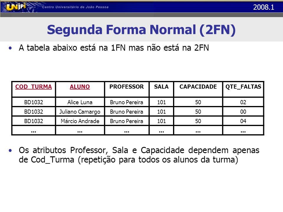 2008.1 Segunda Forma Normal (2FN) A tabela abaixo está na 1FN mas não está na 2FN Os atributos Professor, Sala e Capacidade dependem apenas de Cod_Tur