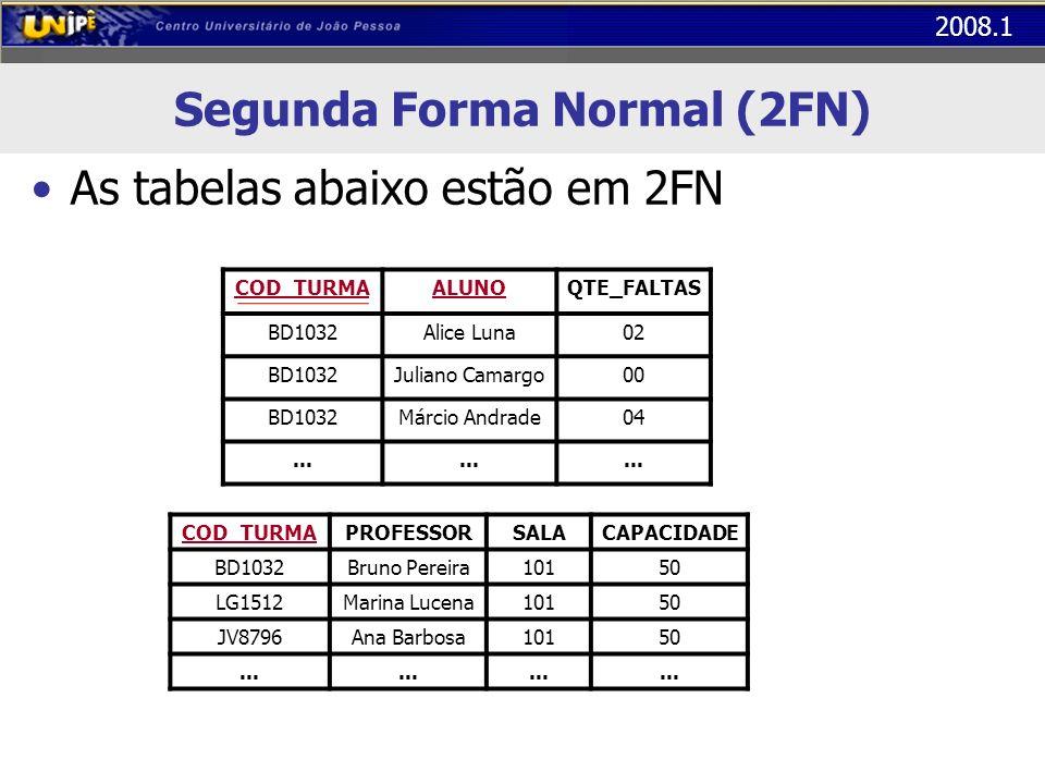 2008.1 Segunda Forma Normal (2FN) As tabelas abaixo estão em 2FN COD_TURMAALUNOQTE_FALTAS BD1032Alice Luna02 BD1032Juliano Camargo00 BD1032Márcio Andr