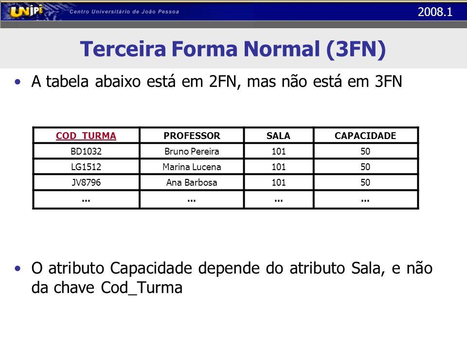 2008.1 Terceira Forma Normal (3FN) A tabela abaixo está em 2FN, mas não está em 3FN O atributo Capacidade depende do atributo Sala, e não da chave Cod