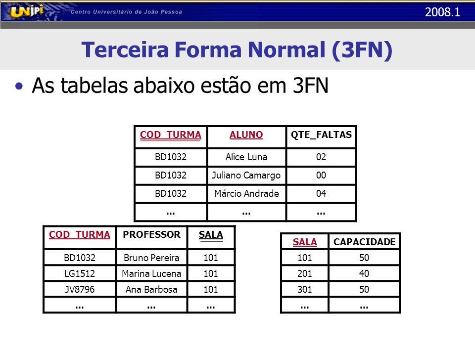 2008.1 Terceira Forma Normal (3FN) As tabelas abaixo estão em 3FN COD_TURMAALUNOQTE_FALTAS BD1032Alice Luna02 BD1032Juliano Camargo00 BD1032Márcio And