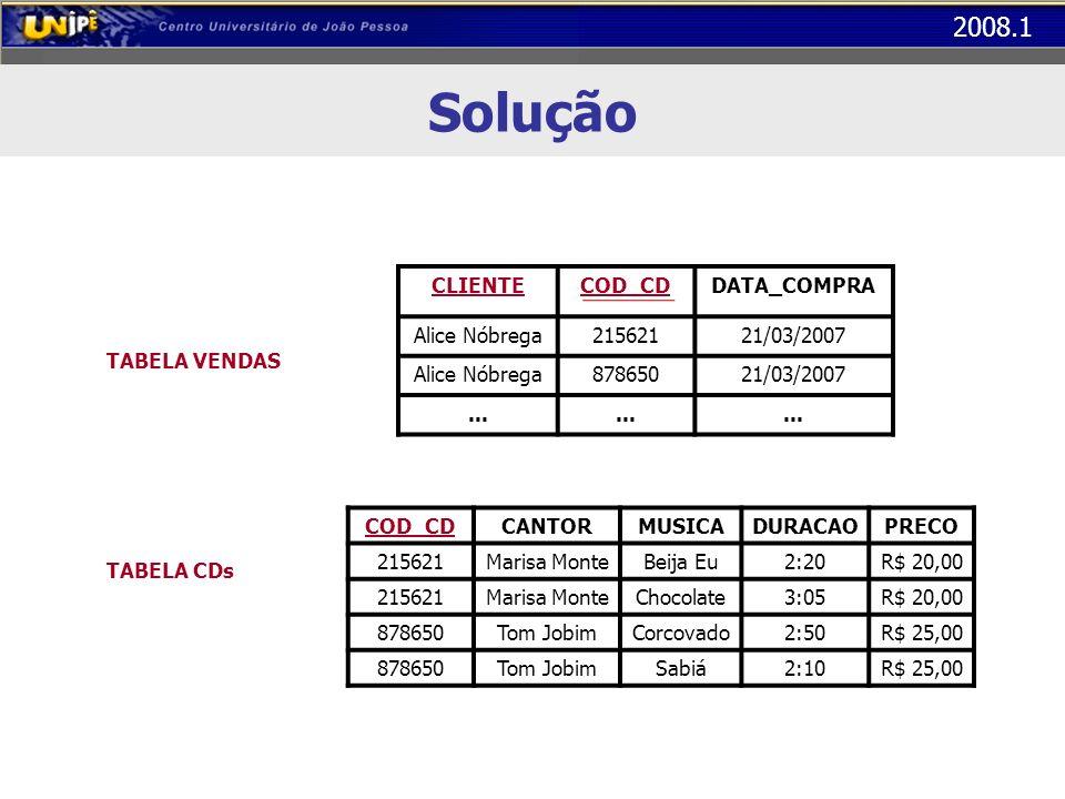 2008.1 Solução TABELA VENDAS TABELA CDs COD_CDCANTORMUSICADURACAOPRECO 215621Marisa MonteBeija Eu2:20R$ 20,00 215621Marisa MonteChocolate3:05R$ 20,00