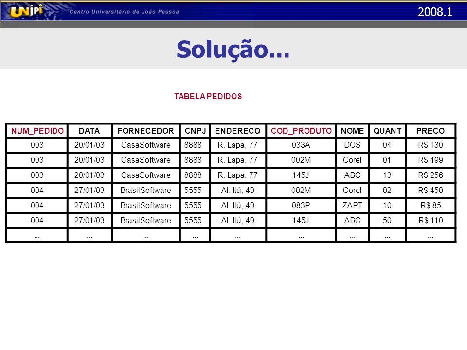 2008.1 Solução... NUM_PEDIDODATAFORNECEDORCNPJENDERECOCOD_PRODUTONOMEQUANTPRECO 00320/01/03CasaSoftware8888R. Lapa, 77033ADOS04R$ 130 00320/01/03CasaS