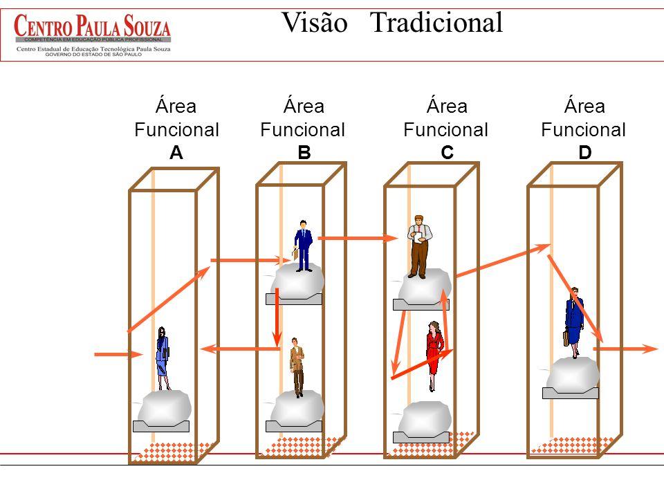 Visão Funcional da Empresa Falta cooperação efetiva entre as áreas; A hierarquia de funções estabelece um modelo rígido de administração, permitindo a