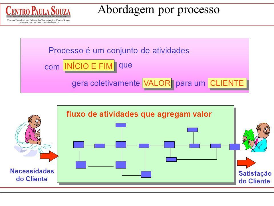 Ordenação específica das atividadescom um começo, um fim e inputs e outputsclaramente identificados. Abordagem por Processo