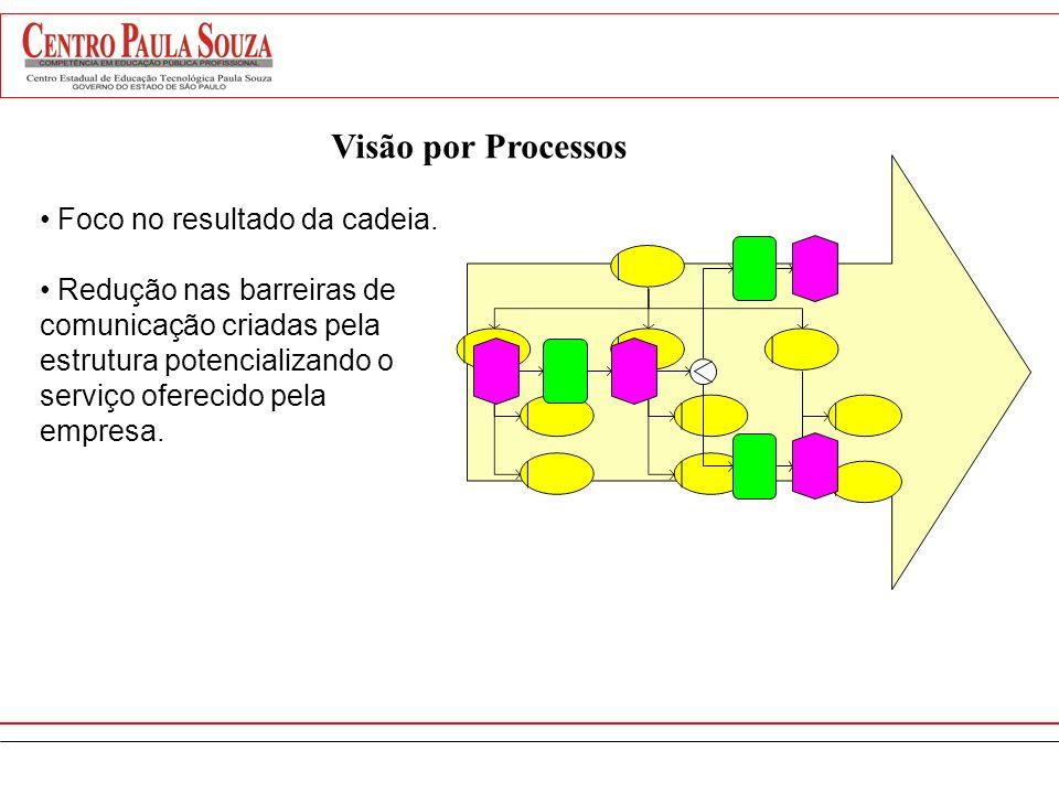 Processo é um conjunto de atividades com INÍCIO E FIM que gera coletivamenteVALORpara umCLIENTE fluxo de atividades que agregam valor Necessidades do