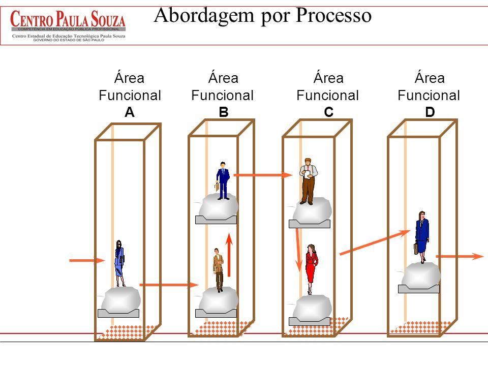 Visão por Processos Foco no resultado da cadeia. Redução nas barreiras de comunicação criadas pela estrutura potencializando o serviço oferecido pela