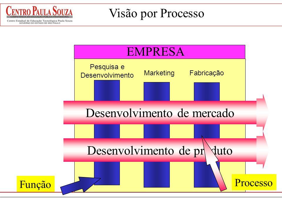 Área Funcional A Área Funcional B Área Funcional C Área Funcional D Abordagem por Processo