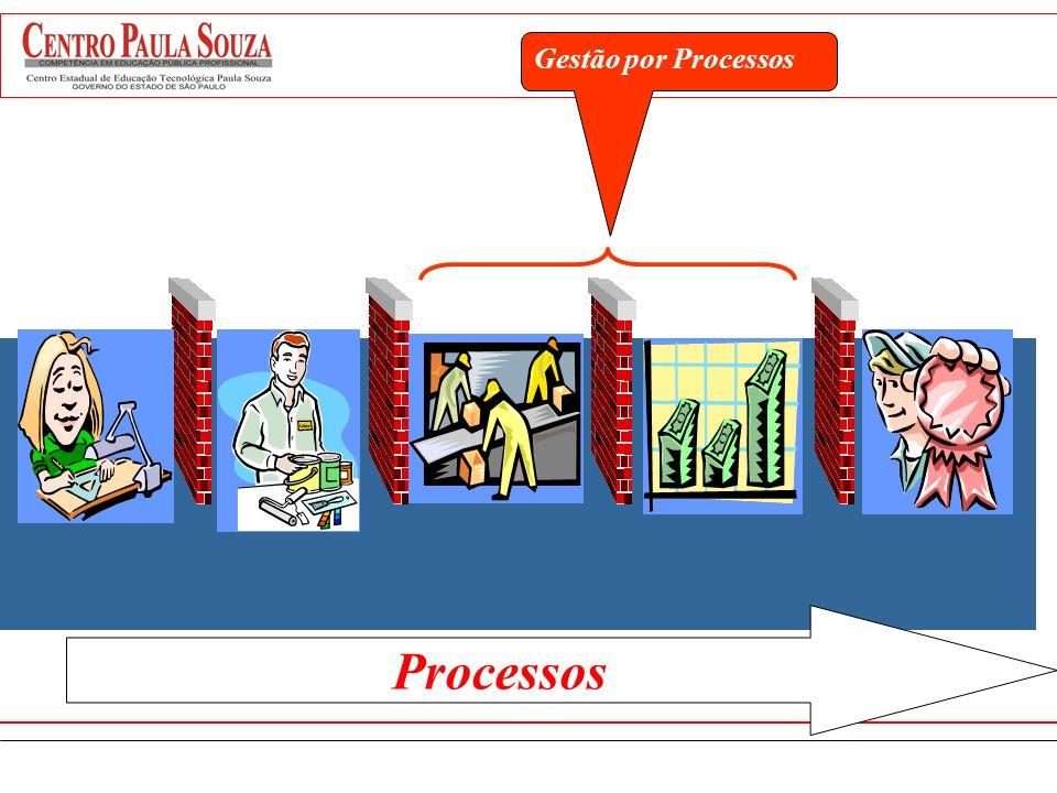 EMPRESA Desenvolvimento de produto Função Processo Pesquisa e Desenvolvimento MarketingFabricação Desenvolvimento de mercado Visão por Processo