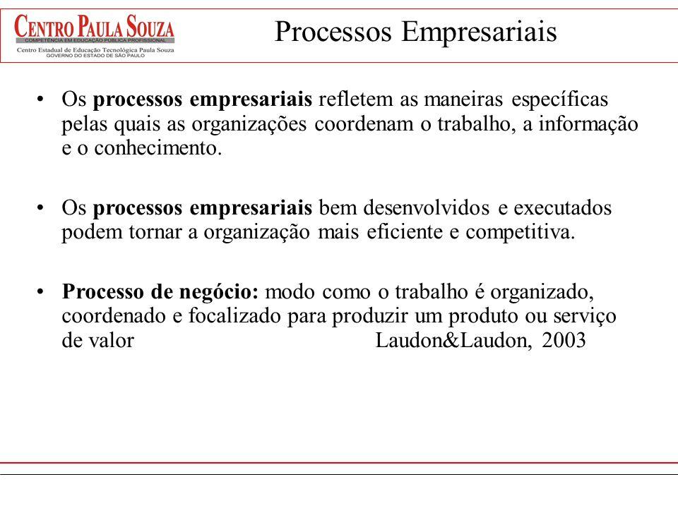 Processos Gestão por Processos