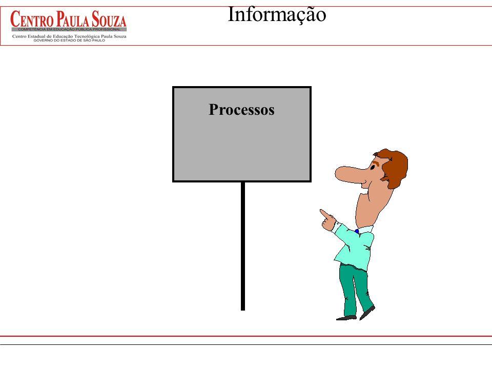 Prof. Rosângela Kronig rkronig@uol.com.br 7130 – Adminstração de Sistemas de Informação Aula 04 FACULDADE DE TECNOLOGIA DE SÃO BERNARDO DO CAMPO