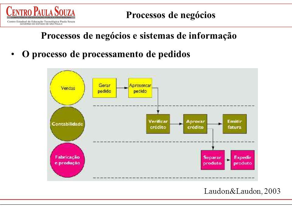 Exemplo: Processamento de pedidos Transcendem as fronteiras entre vendas, marketing, fabricação e pesquisa e desenvolvimento Agrupa funcionários de di