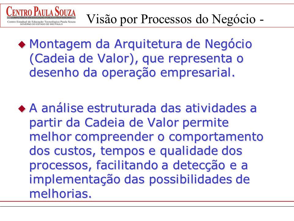 Processos de negócios e sistemas de informação Laudon&Laudon, 2003 O processo de processamento de pedidos Processos de negócios