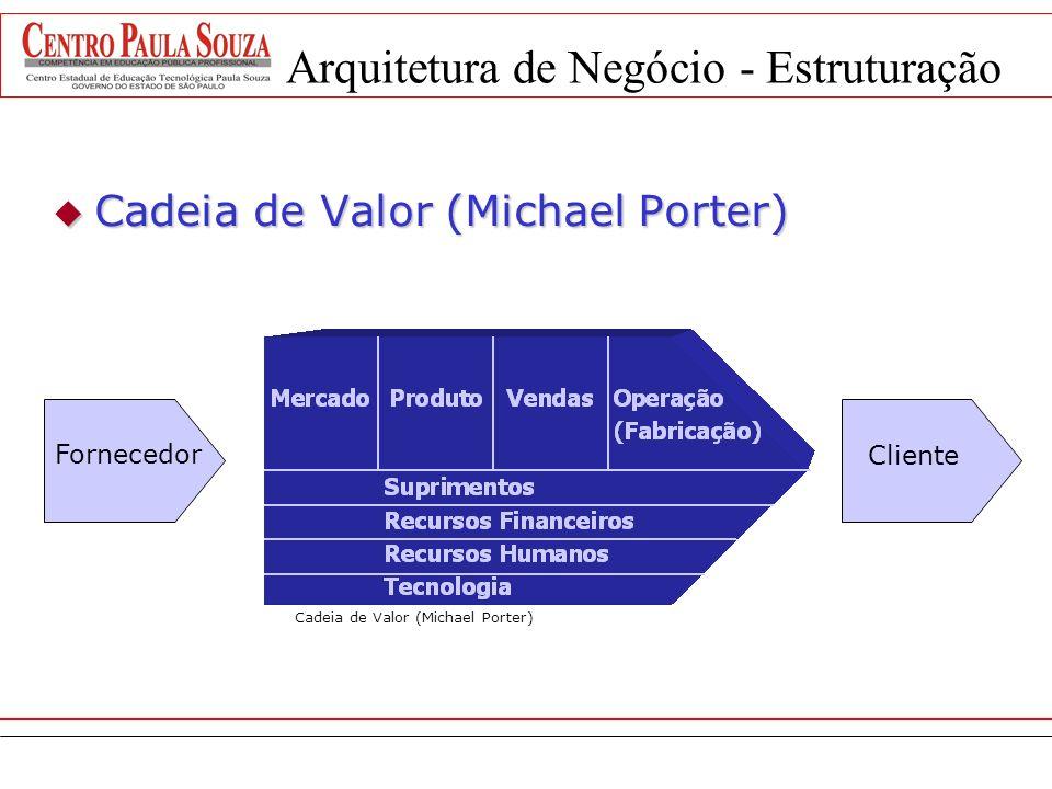 Visão por Processos do Negócio - Montagem da Arquitetura de Negócio (Cadeia de Valor), que representa o desenho da operação empresarial. Montagem da A