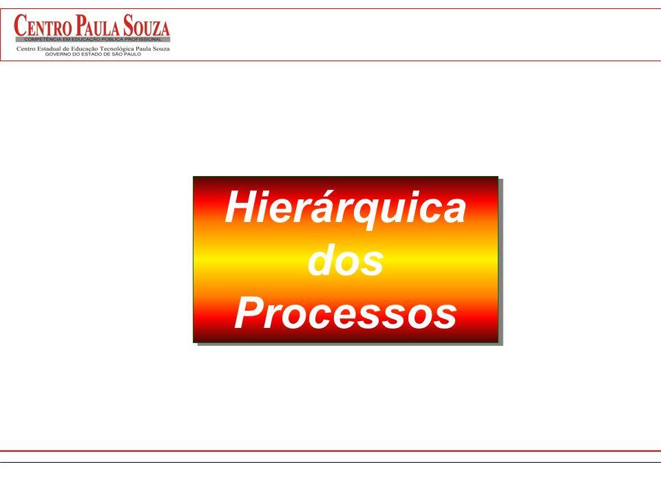 Elementos de um Processo Insumo Produto Serviço Informação Fornecedor Cliente Dono do Processo Políticas E Regras Executores / Participantes Tecnologi
