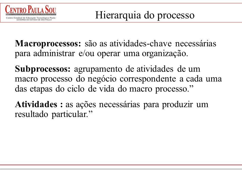 Macroprocesso Sub-processos Atividades Hierarquia do processo