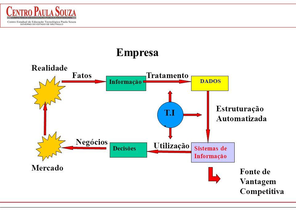 Processos Informação