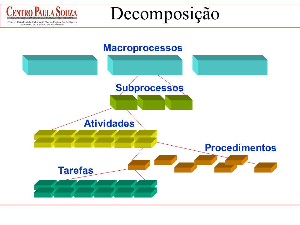 Macroprocessos: são as atividades-chave necessárias para administrar e/ou operar uma organização. Subprocessos: agrupamento de atividades de um macro