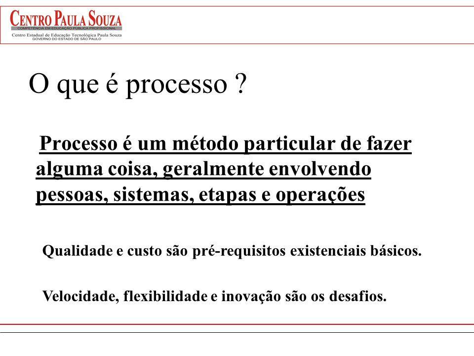 Informação estratégica VISÃO POR PROCESSOS PROCESSO COMERCIALIZAÇÃO PROCESSO FABRICAÇÃO PROCESSO ADMINISTRAÇÃO R.H. EMPRESAEMPRESA DEPTO Necessidade d