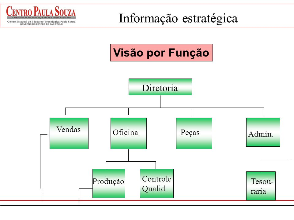 O que é processo ? Processo é um método particular de fazer alguma coisa, geralmente envolvendo pessoas, sistemas, etapas e operações Qualidade e cust