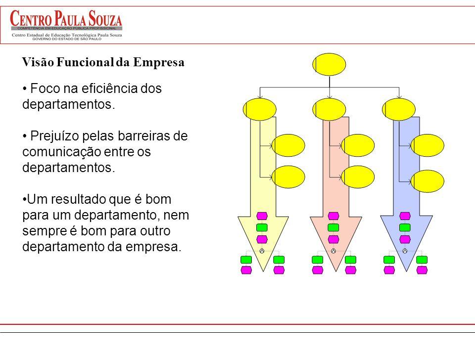 Vendas OficinaPeças Admin. Controle Qualid.. ProduçãoTesou- raria Diretoria Visão por Função Informação estratégica