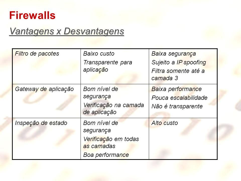 Firewalls Vantagens x Desvantagens Filtro de pacotesBaixo custo Transparente para aplicação Baixa segurança Sujeito a IP spoofing Filtra somente até a