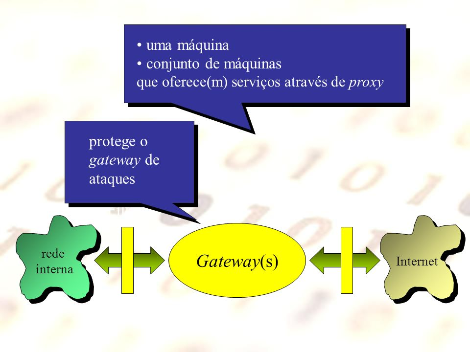 Gateway(s) Filtro Internet rede interna protege o gateway de ataques uma máquina conjunto de máquinas que oferece(m) serviços através de proxy zona desmilitarizada (DMZ) gateway + gateway interno