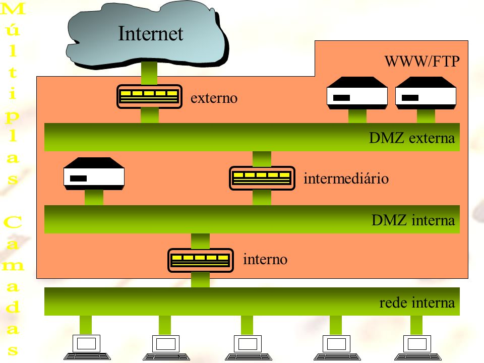 Internet rede interna DMZ interna DMZ externa externo interno intermediário WWW/FTP