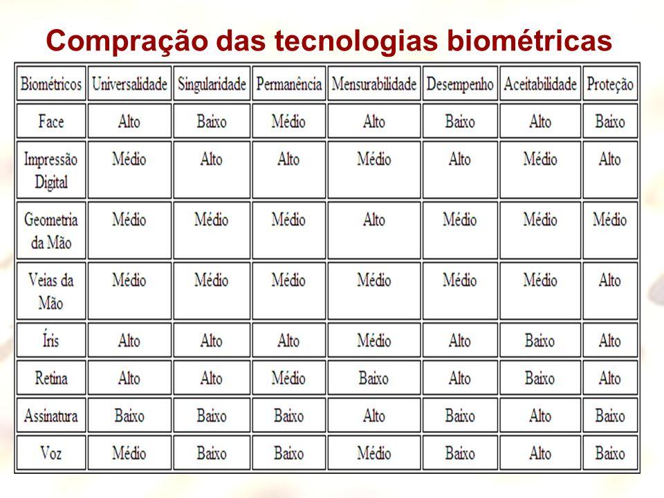 12 Compração das tecnologias biométricas