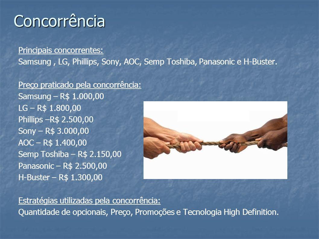 Principais concorrentes: Samsung, LG, Phillips, Sony, AOC, Semp Toshiba, Panasonic e H-Buster. Preço praticado pela concorrência: Samsung – R$ 1.000,0