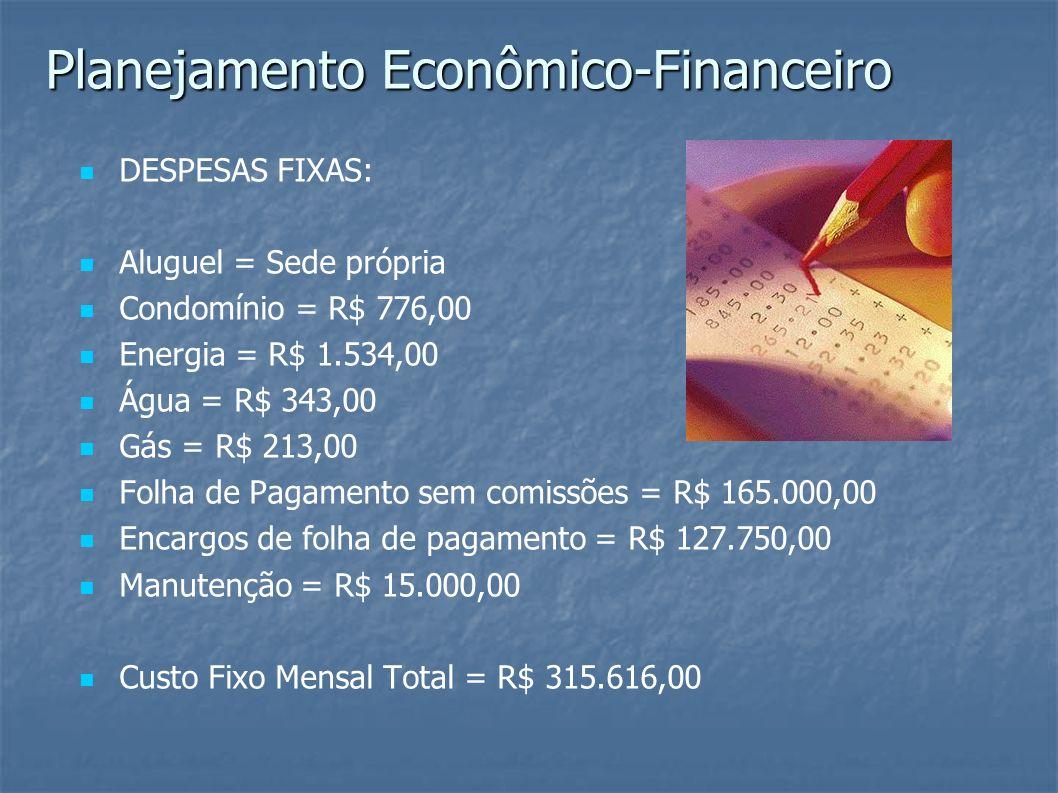 DESPESAS FIXAS: Aluguel = Sede própria Condomínio = R$ 776,00 Energia = R$ 1.534,00 Água = R$ 343,00 Gás = R$ 213,00 Folha de Pagamento sem comissões