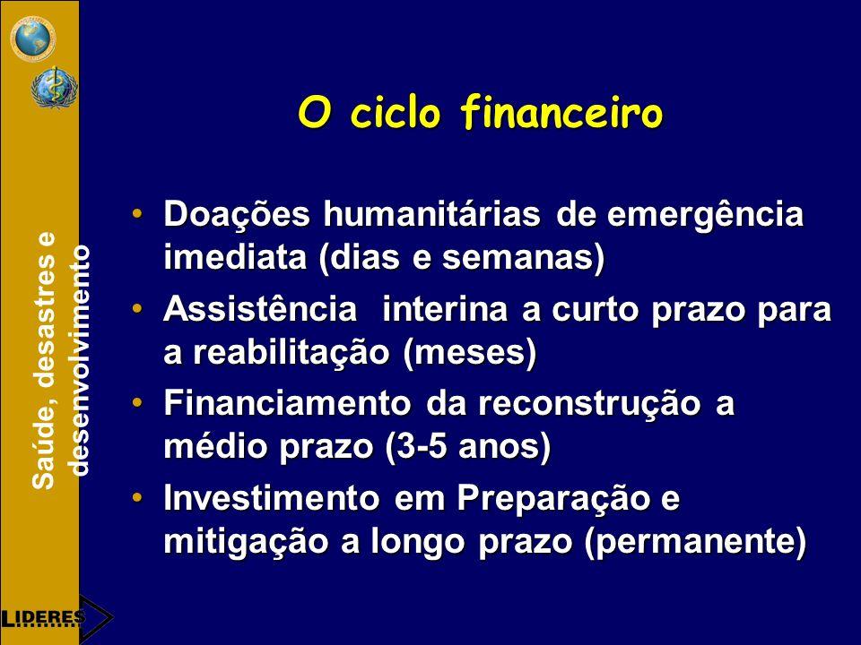 Saúde, desastres e desenvolvimento O ciclo financeiro Doações humanitárias de emergência imediata (dias e semanas)Doações humanitárias de emergência imediata (dias e semanas) Assistência interina a curto prazo para a reabilitação (meses)Assistência interina a curto prazo para a reabilitação (meses) Financiamento da reconstrução a médio prazo (3-5 anos)Financiamento da reconstrução a médio prazo (3-5 anos) Investimento em Preparação e mitigação a longo prazo (permanente)Investimento em Preparação e mitigação a longo prazo (permanente)