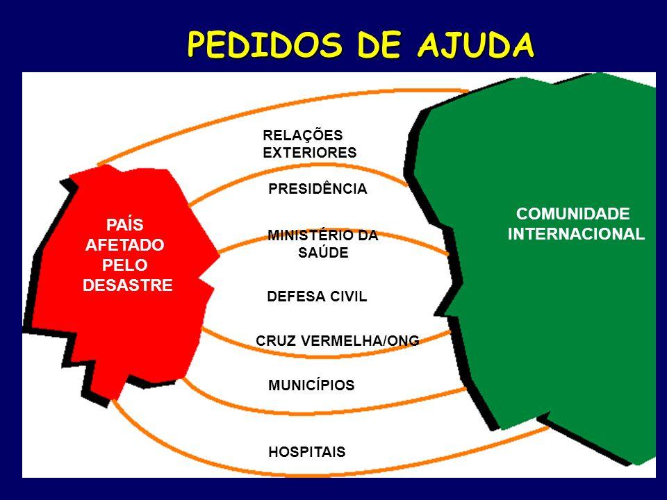 PEDIDOS DE AJUDA PAÍS AFETADO PELO DESASTRE COMUNIDADE INTERNACIONAL RELAÇÕES EXTERIORES PRESIDÊNCIA MINISTÉRIO DA SAÚDE DEFESA CIVIL CRUZ VERMELHA/ONG MUNICÍPIOS HOSPITAIS
