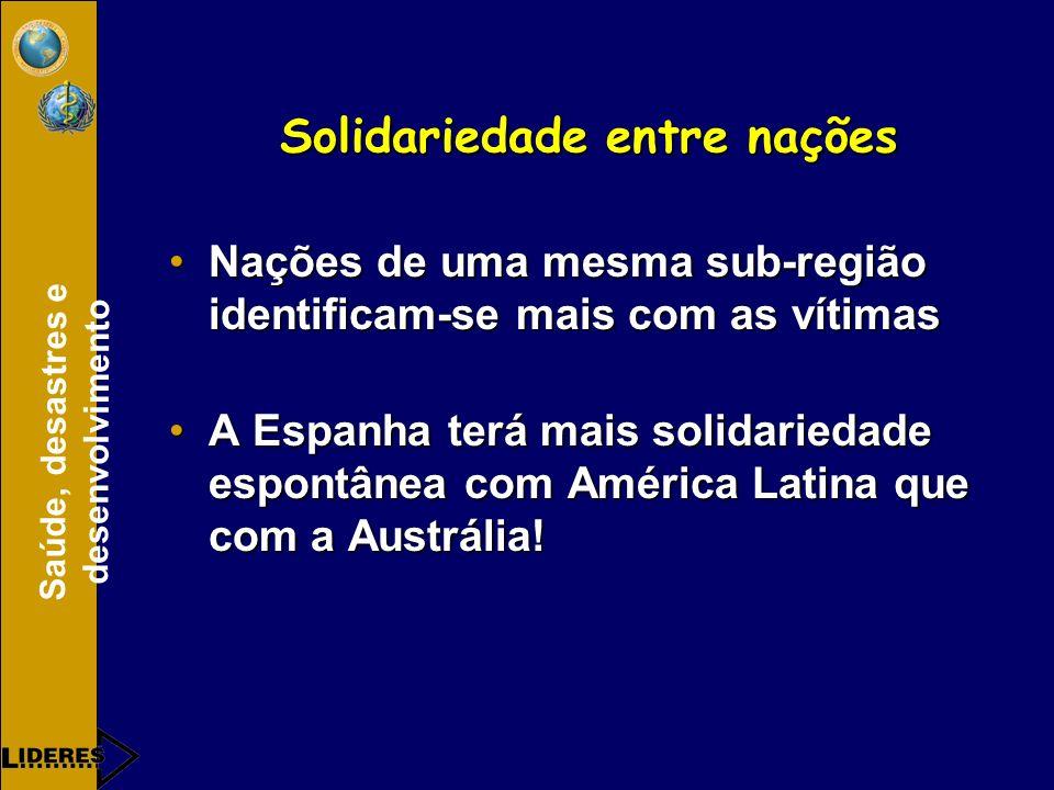 Saúde, desastres e desenvolvimento Solidariedade entre nações Nações de uma mesma sub-região identificam-se mais com as vítimasNações de uma mesma sub-região identificam-se mais com as vítimas A Espanha terá mais solidariedade espontânea com América Latina que com a Austrália!A Espanha terá mais solidariedade espontânea com América Latina que com a Austrália!