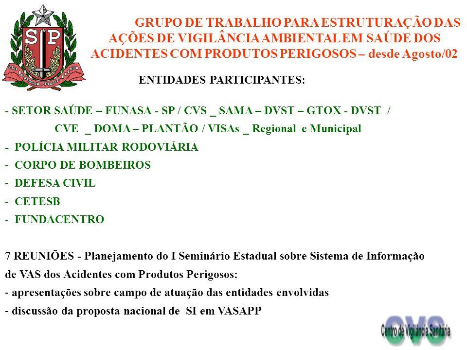 ENTIDADES PARTICIPANTES: - SETOR SAÚDE – FUNASA - SP / CVS _ SAMA – DVST – GTOX - DVST / CVE _ DOMA – PLANTÃO / VISAs _ Regional e Municipal - POLÍCIA
