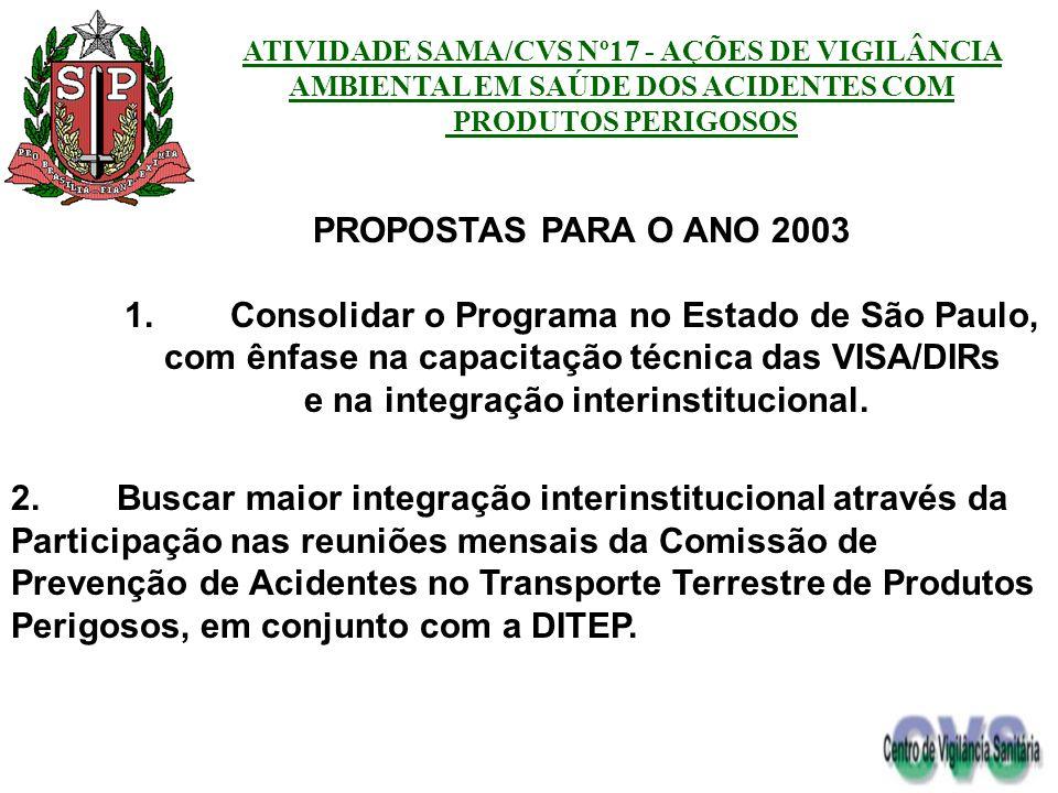 PROPOSTAS PARA O ANO 2003 1.Consolidar o Programa no Estado de São Paulo, com ênfase na capacitação técnica das VISA/DIRs e na integração interinstitu