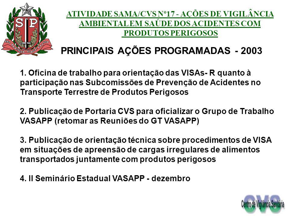 PRINCIPAIS AÇÕES PROGRAMADAS - 2003 1. Oficina de trabalho para orientação das VISAs- R quanto à participação nas Subcomissões de Prevenção de Acident