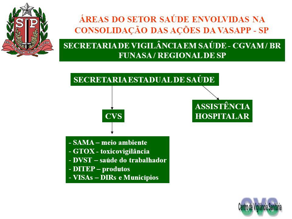 ÁREAS DO SETOR SAÚDE ENVOLVIDAS NA CONSOLIDAÇÃO DAS AÇÕES DA VASAPP - SP SECRETARIA DE VIGILÂNCIA EM SAÚDE - CGVAM / BR FUNASA / REGIONAL DE SP SECRET