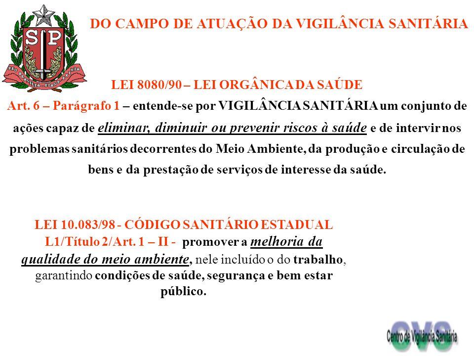 DA ATUAÇÃO INTERINSTITUCIONAL DO SETOR SAÚDE (VISA e VE) LEI 10.083/98 - CÓDIGO SANITÁRIO ESTADUAL L1/Título 2/Art.
