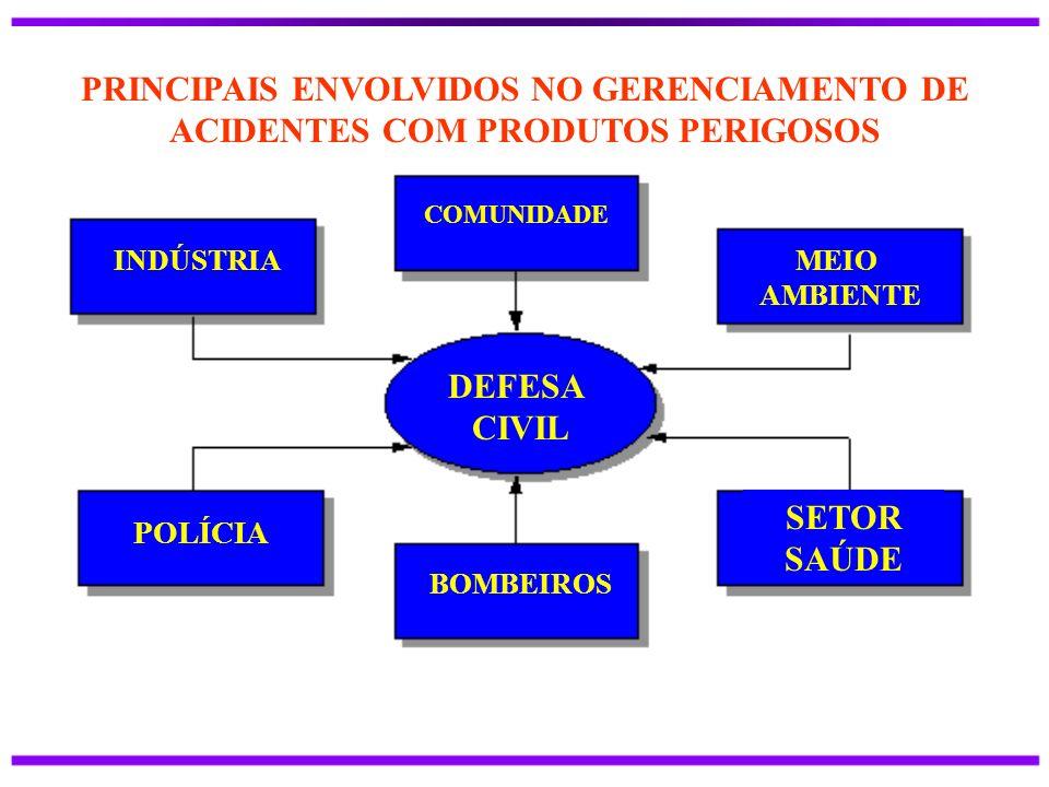 INDÚSTRIA COMUNIDADE MEIO AMBIENTE DEFESA CIVIL POLÍCIA BOMBEIROS SETOR SAÚDE PRINCIPAIS ENVOLVIDOS NO GERENCIAMENTO DE ACIDENTES COM PRODUTOS PERIGOS